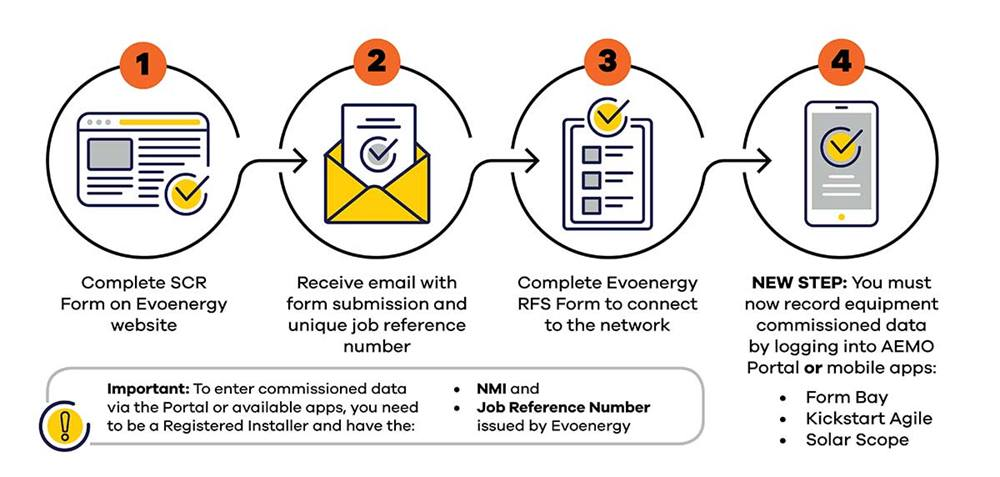 The new process for DER connections with Evoenergy